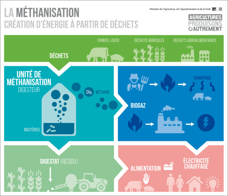Infographie_methanisation_agroecologie